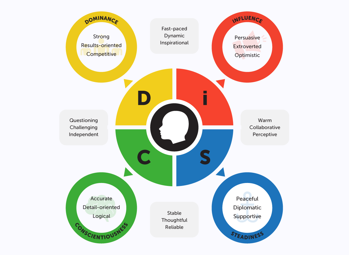 How to Recognize Which DISC Personality Type You Are