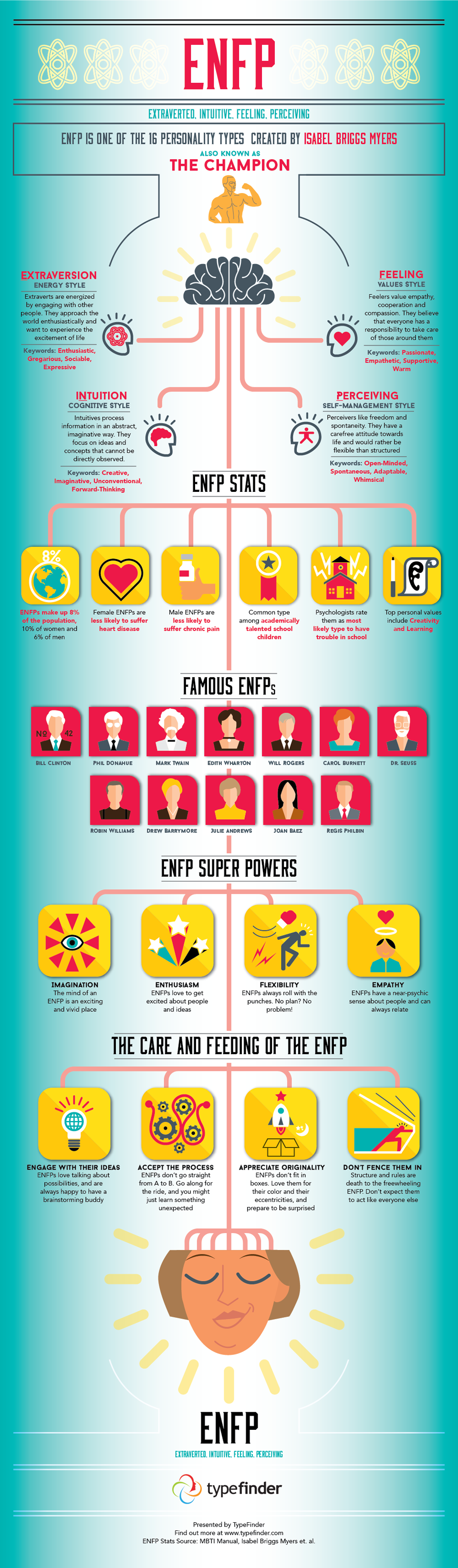 ENFP Infographic