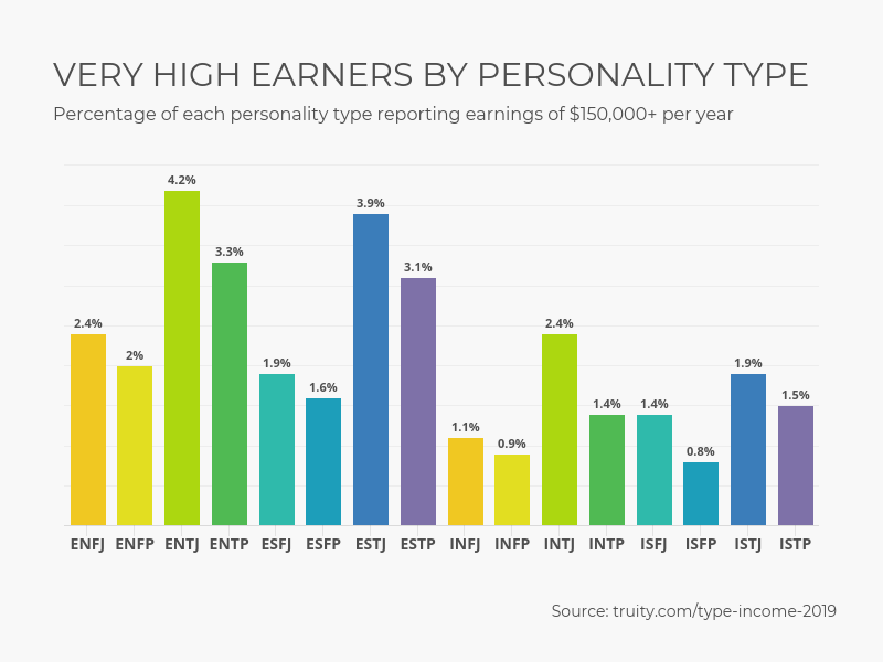 How Your Personality Type Impacts Your Income